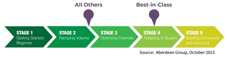 Content Marketing Continuum