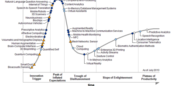 Gartner 2013 Hype Cycle
