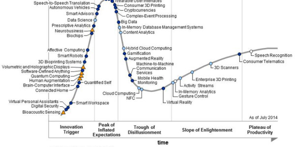 Gartner 2014 Hype Cycle.