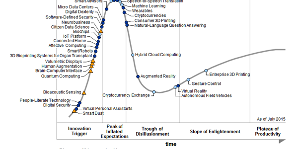 Gartner 2015 Hype Cycle