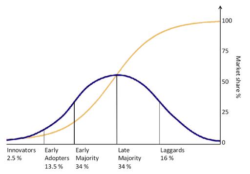 Ciclo de Vida de Adopción de Tecnologías e Innovaciones - Big Data Social